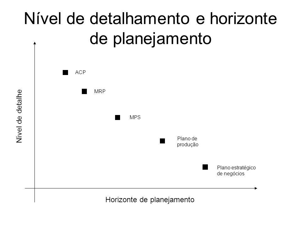 Nível de detalhamento e horizonte de planejamento