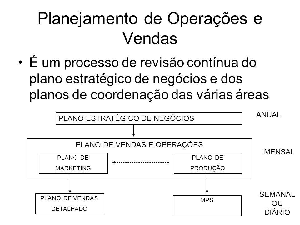 Planejamento de Operações e Vendas