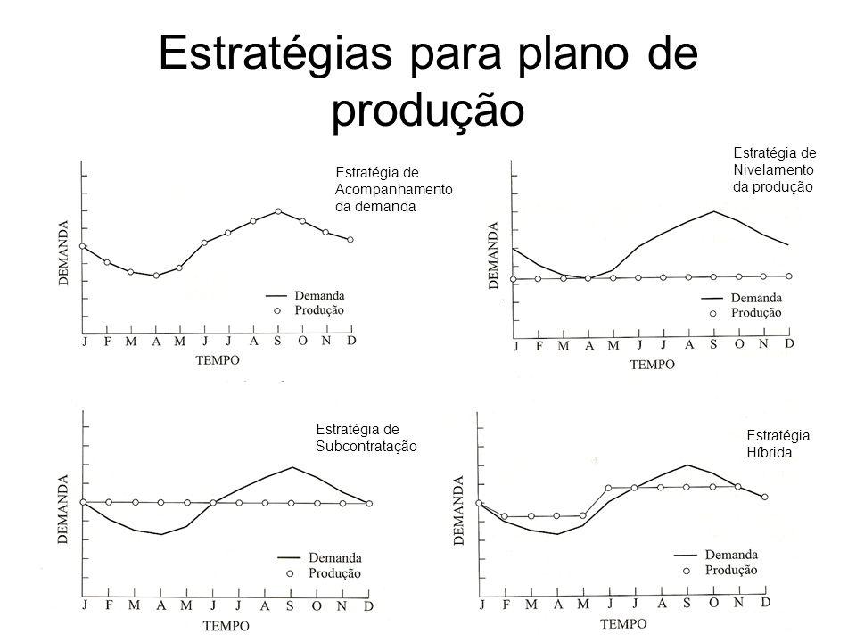 Estratégias para plano de produção