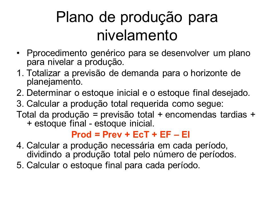 Plano de produção para nivelamento