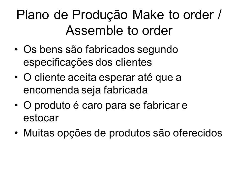 Plano de Produção Make to order / Assemble to order