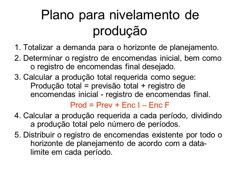 Plano para nivelamento de produção