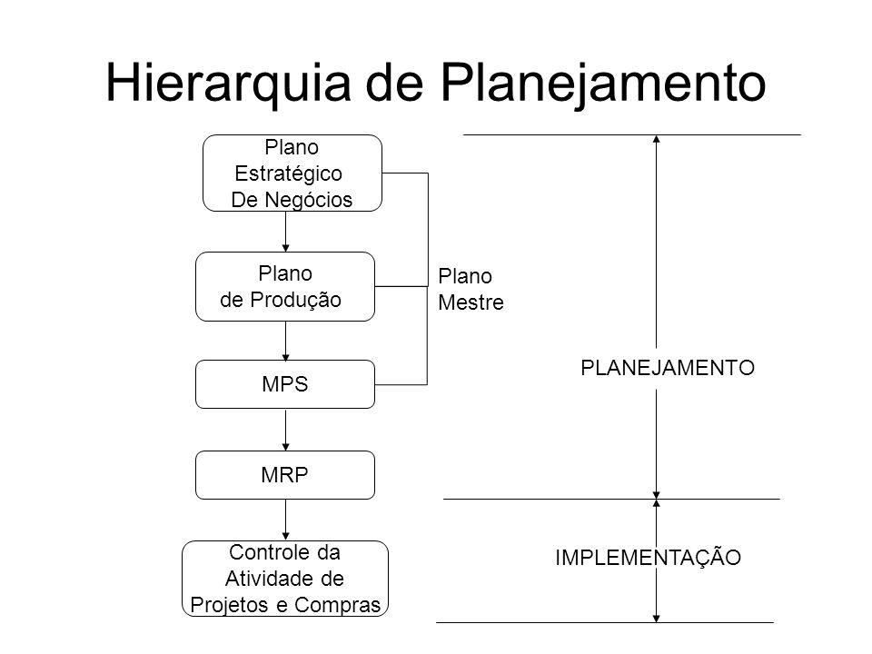 Hierarquia de Planejamento