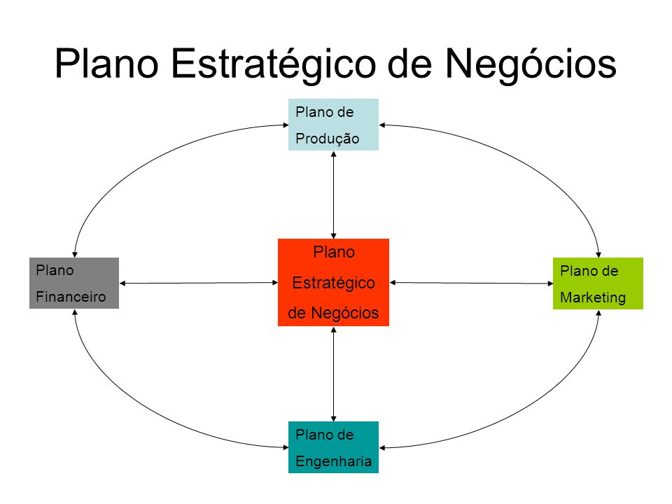 Plano Estratégico de Negócios
