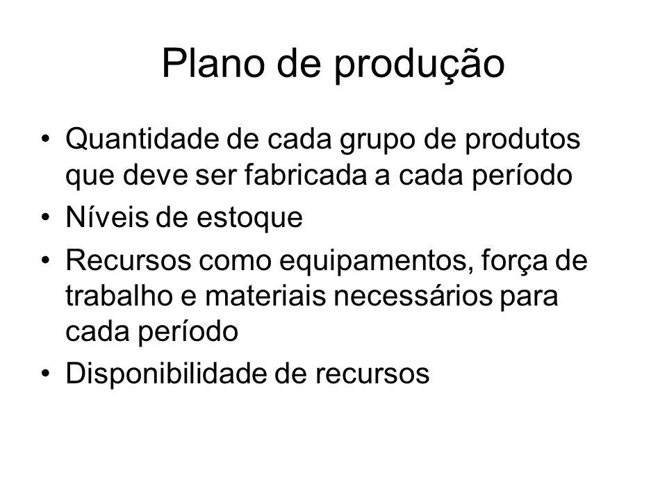 Plano de produção Quantidade de cada grupo de produtos que deve ser fabricada a cada período. Níveis de estoque.