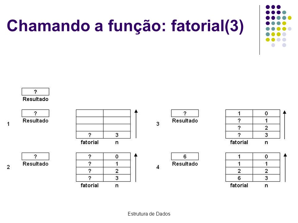 Chamando a função: fatorial(3)