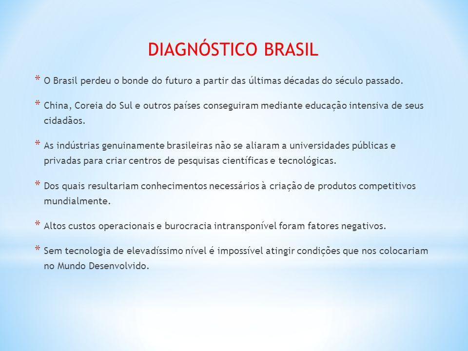 DIAGNÓSTICO BRASIL O Brasil perdeu o bonde do futuro a partir das últimas décadas do século passado.