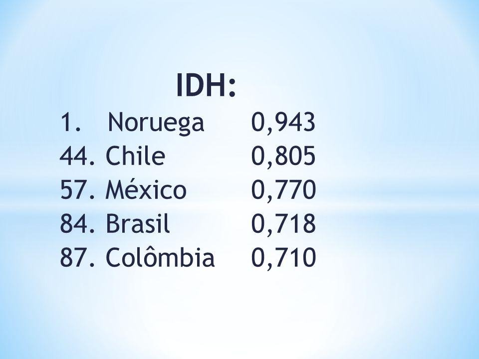 IDH: 1. Noruega 0,943 44. Chile 0,805 57. México 0,770
