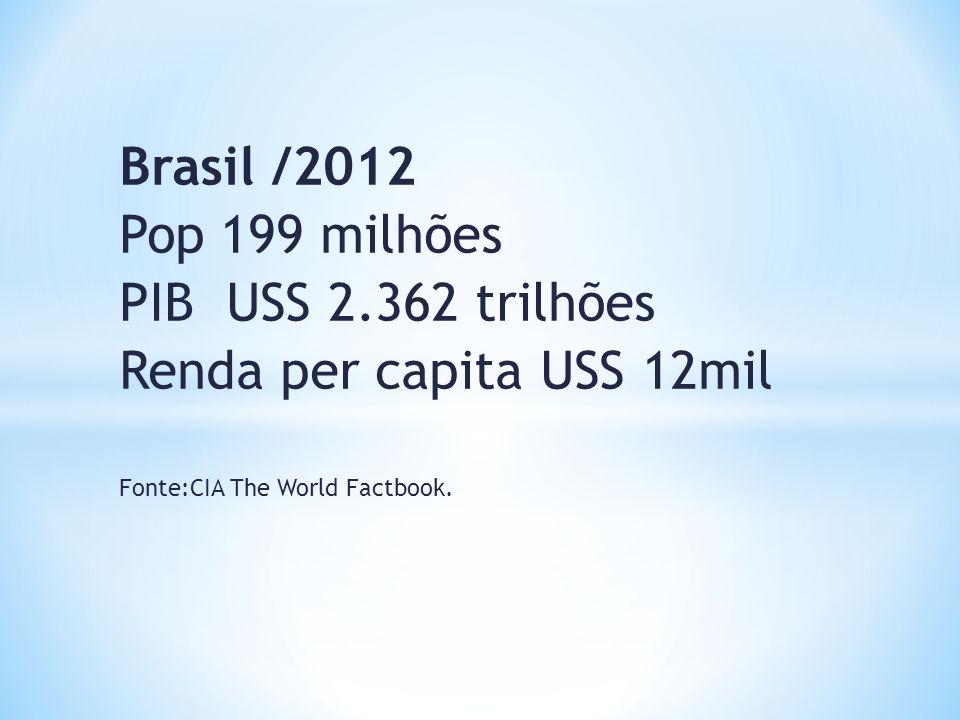 Renda per capita USS 12mil