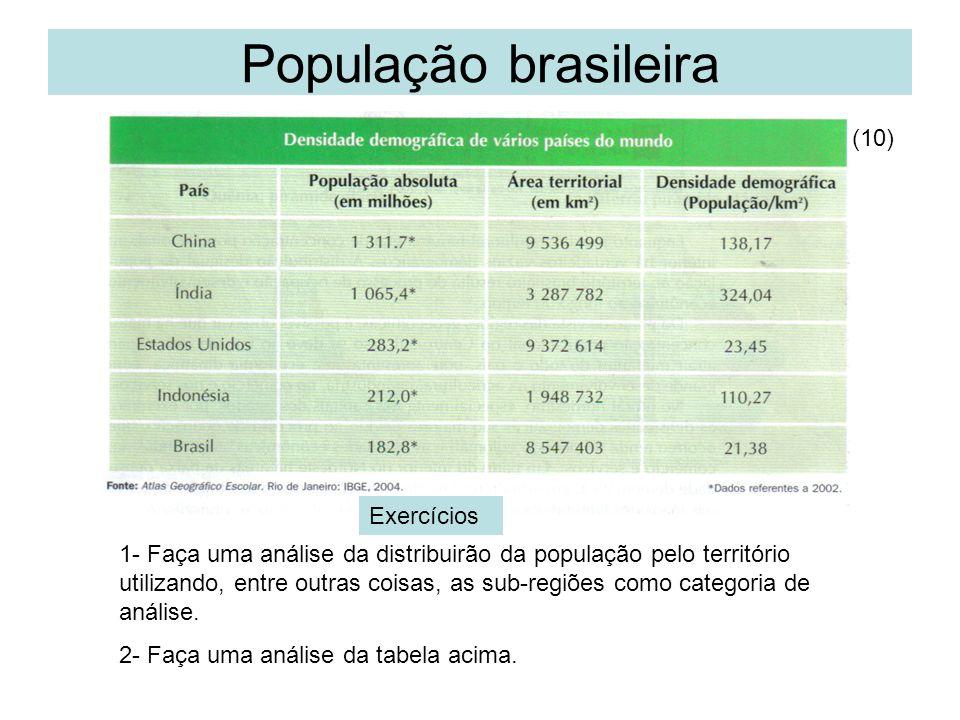 População brasileira (10) Exercícios