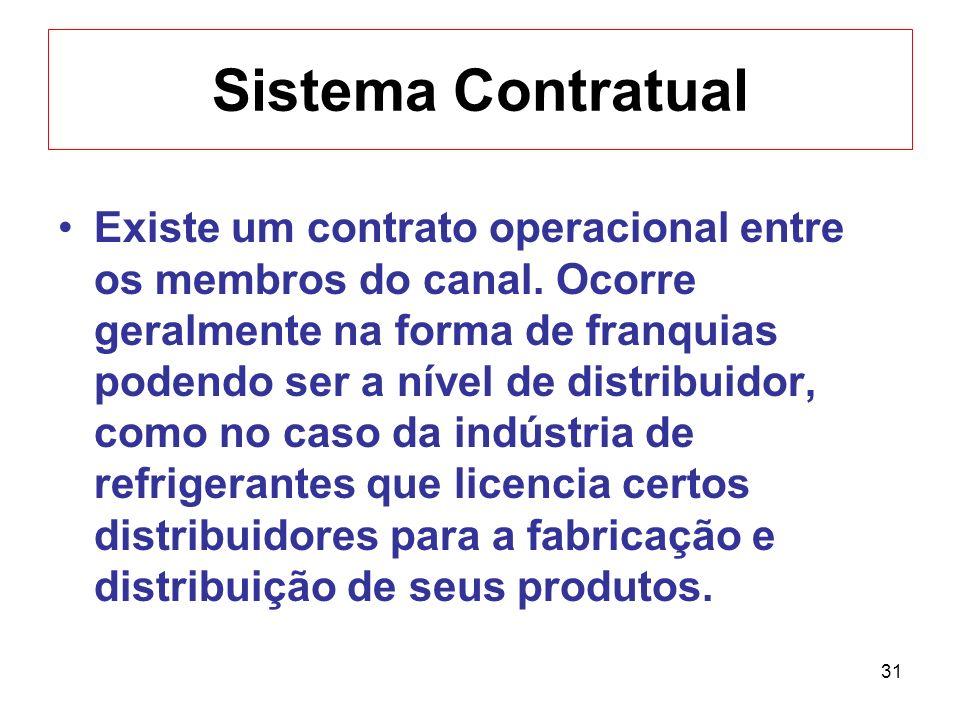 Sistema Contratual