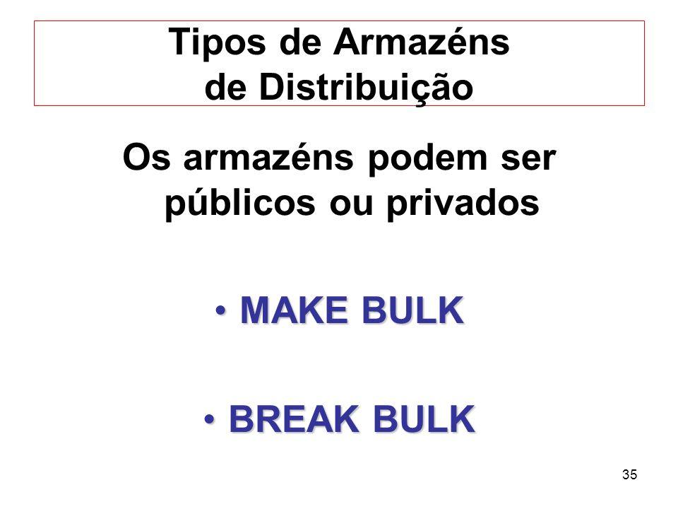 Tipos de Armazéns de Distribuição