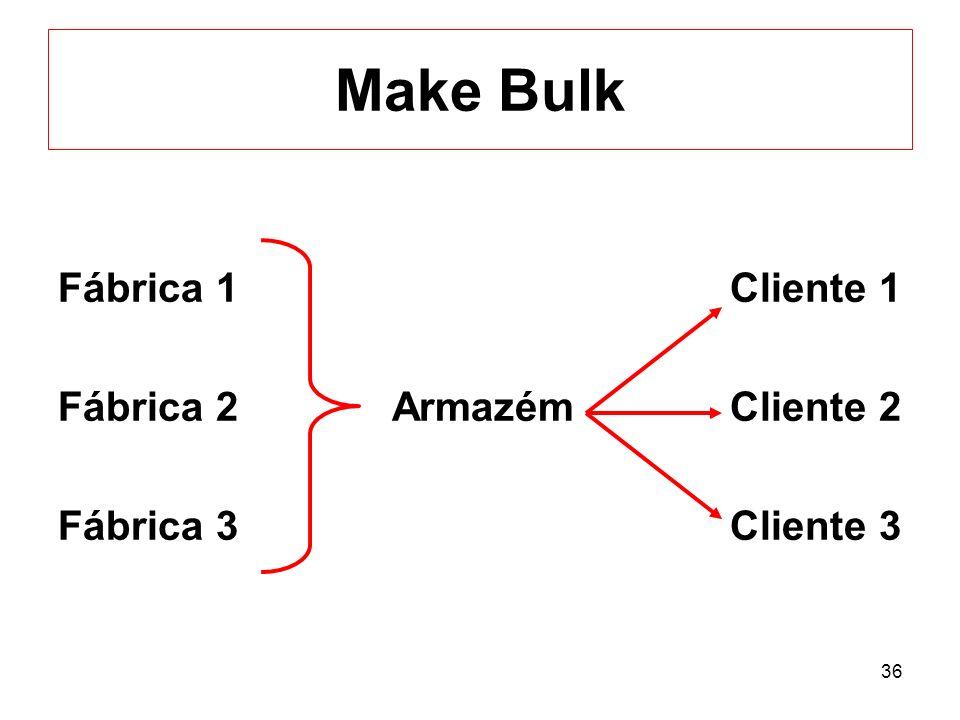 Make Bulk Fábrica 1 Cliente 1 Fábrica 2 Armazém Cliente 2