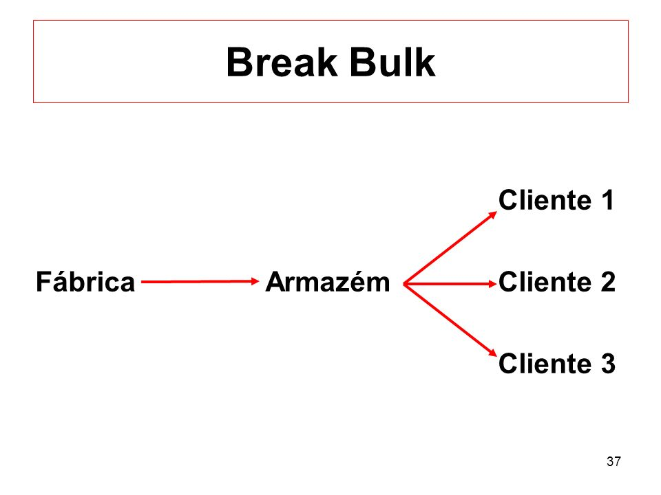 Break Bulk Cliente 1 Fábrica Armazém Cliente 2 Cliente 3