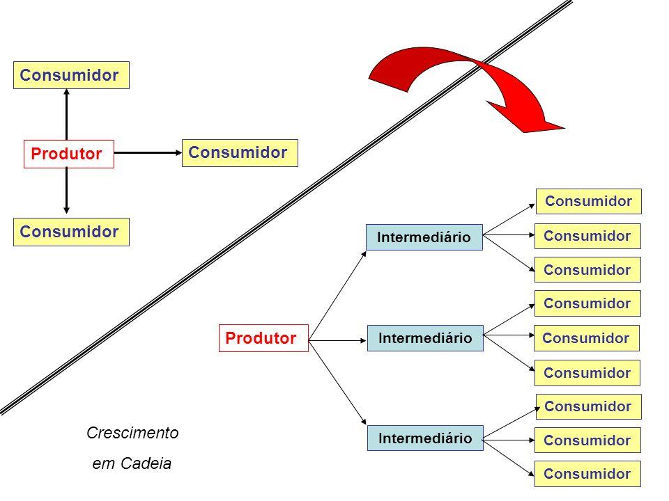 Consumidor Produtor Consumidor Consumidor Produtor Crescimento