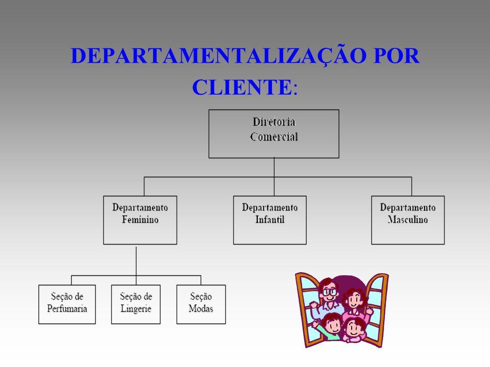 DEPARTAMENTALIZAÇÃO POR CLIENTE: