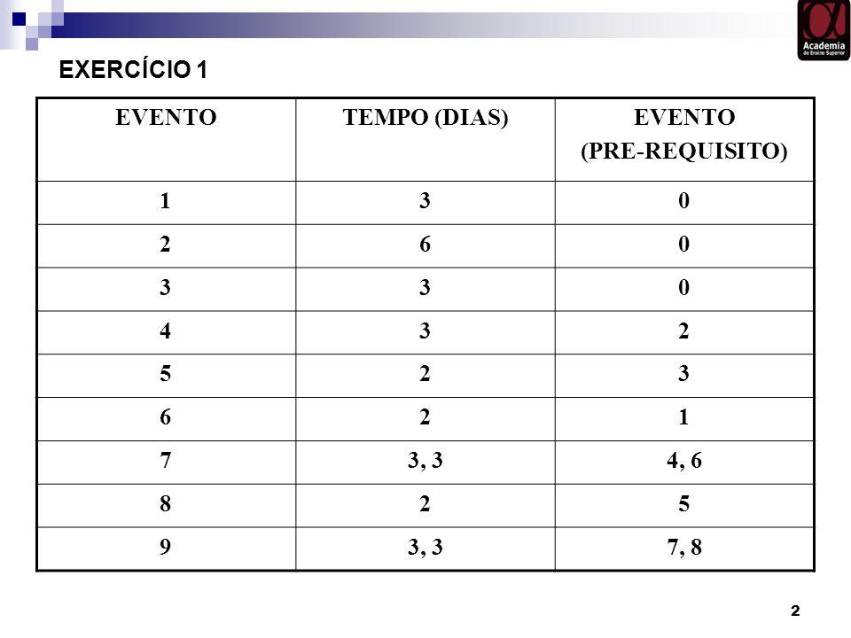 EXERCÍCIO 1 EVENTO TEMPO (DIAS) (PRE-REQUISITO) 1 3 2 6 4 5 7 3, 3 4, 6 8 9 7, 8