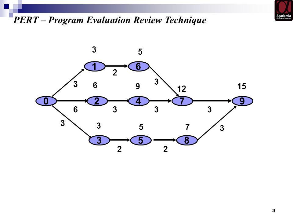 PERT – Program Evaluation Review Technique
