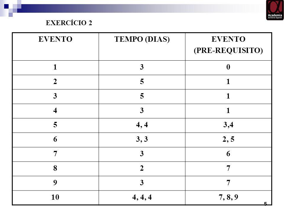 EVENTO TEMPO (DIAS) (PRE-REQUISITO) 1 3 2 5 4 4, 4 3,4 6 3, 3 2, 5 7 8