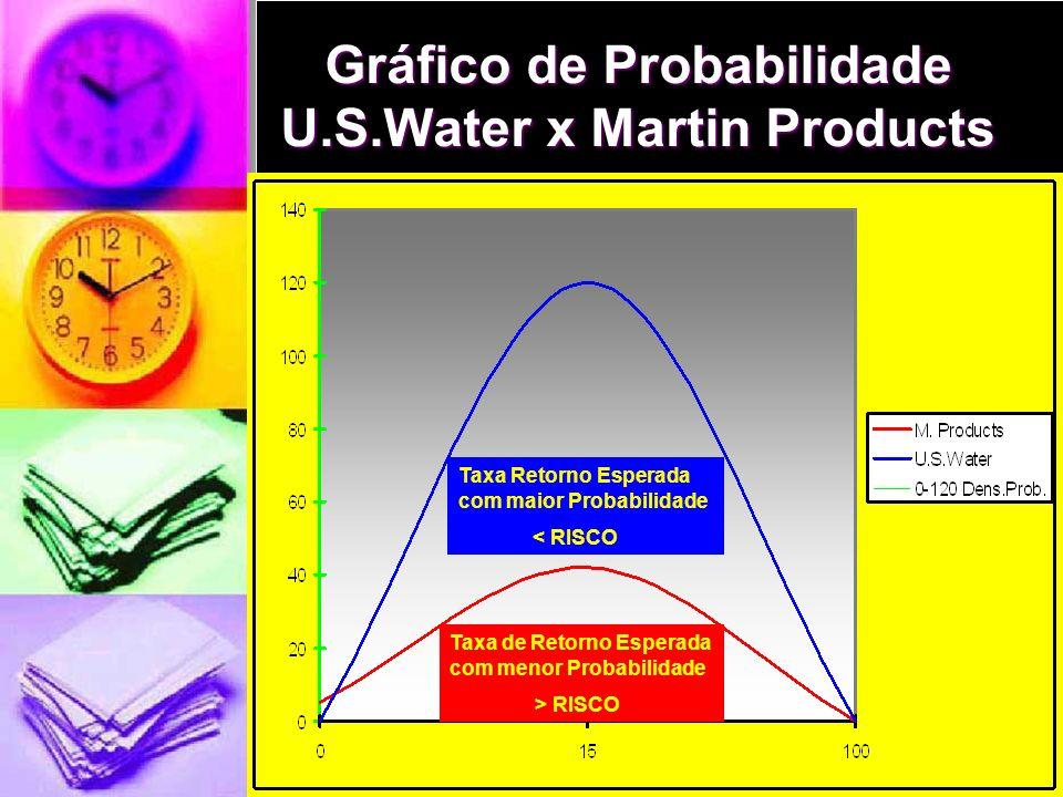 Gráfico de Probabilidade U.S.Water x Martin Products