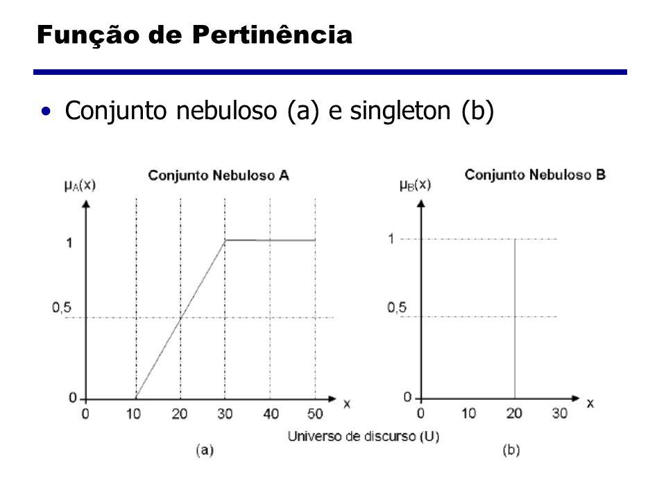 Função de Pertinência Conjunto nebuloso (a) e singleton (b)
