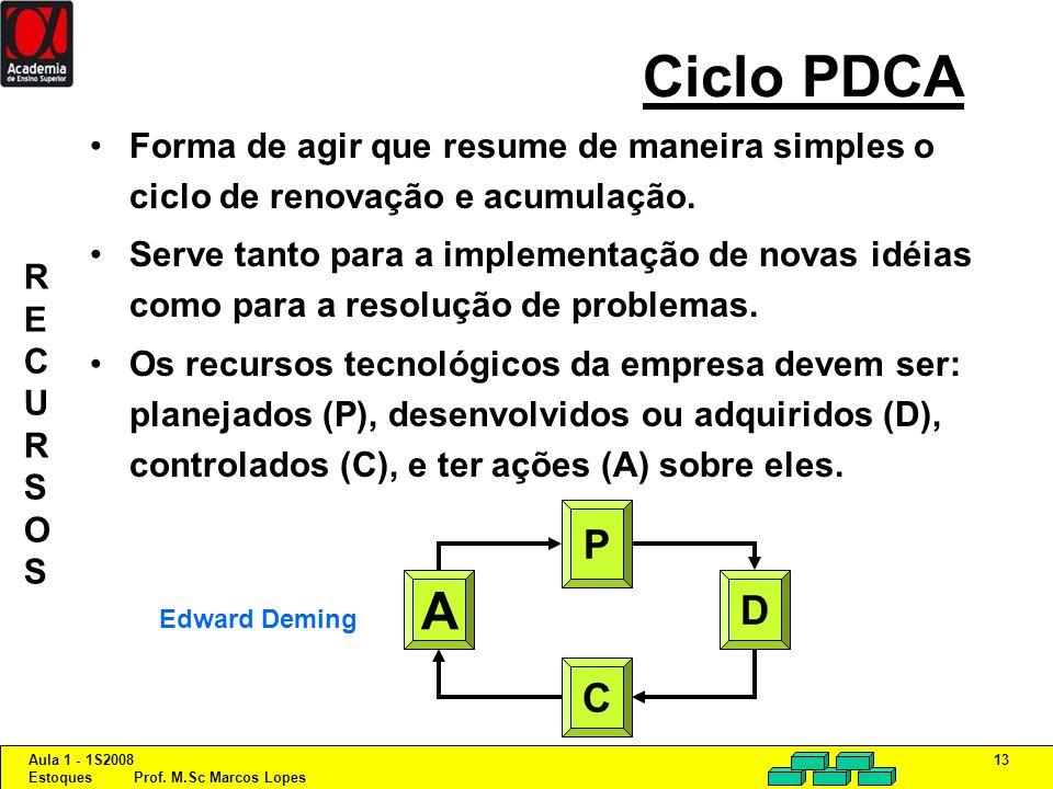 Ciclo PDCA Forma de agir que resume de maneira simples o ciclo de renovação e acumulação.