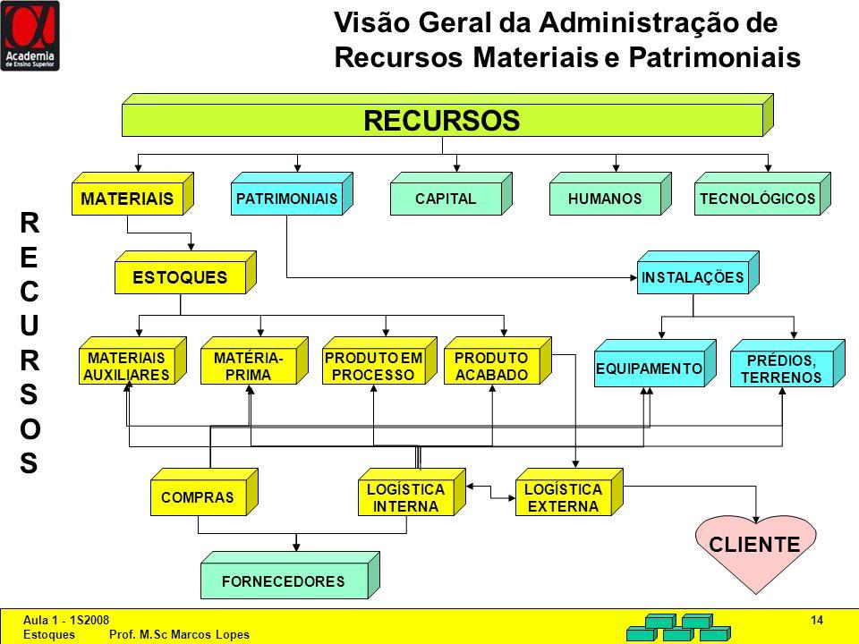 Visão Geral da Administração de Recursos Materiais e Patrimoniais