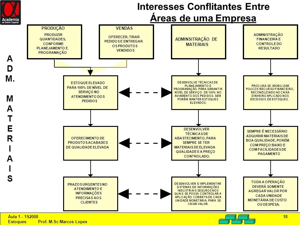 Interesses Conflitantes Entre