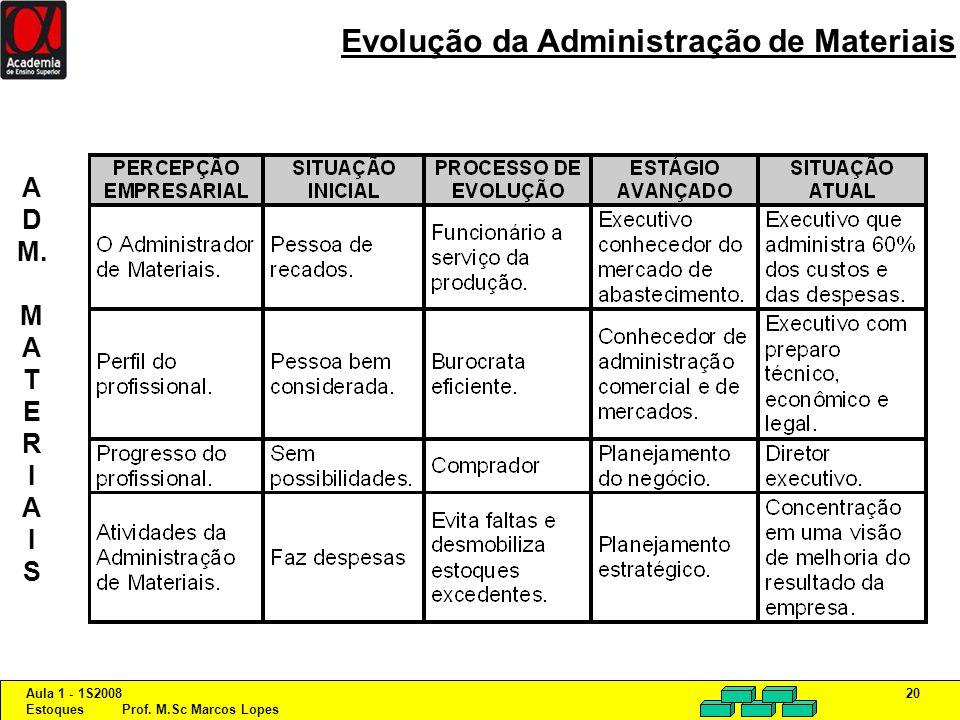 Evolução da Administração de Materiais