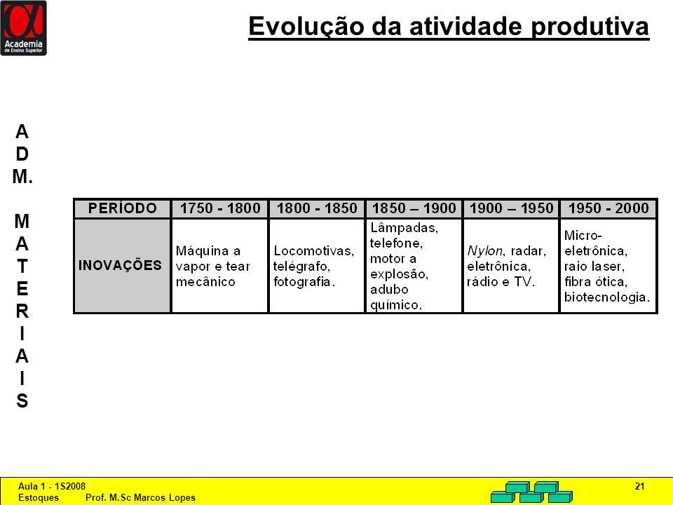 Evolução da atividade produtiva