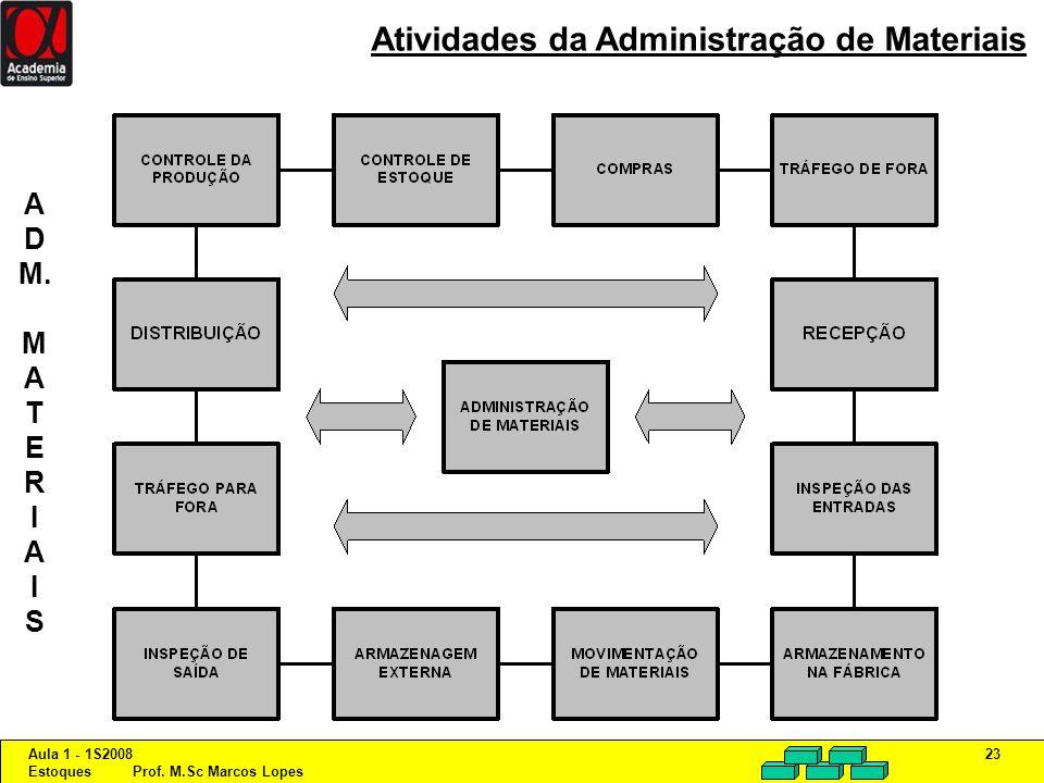Atividades da Administração de Materiais