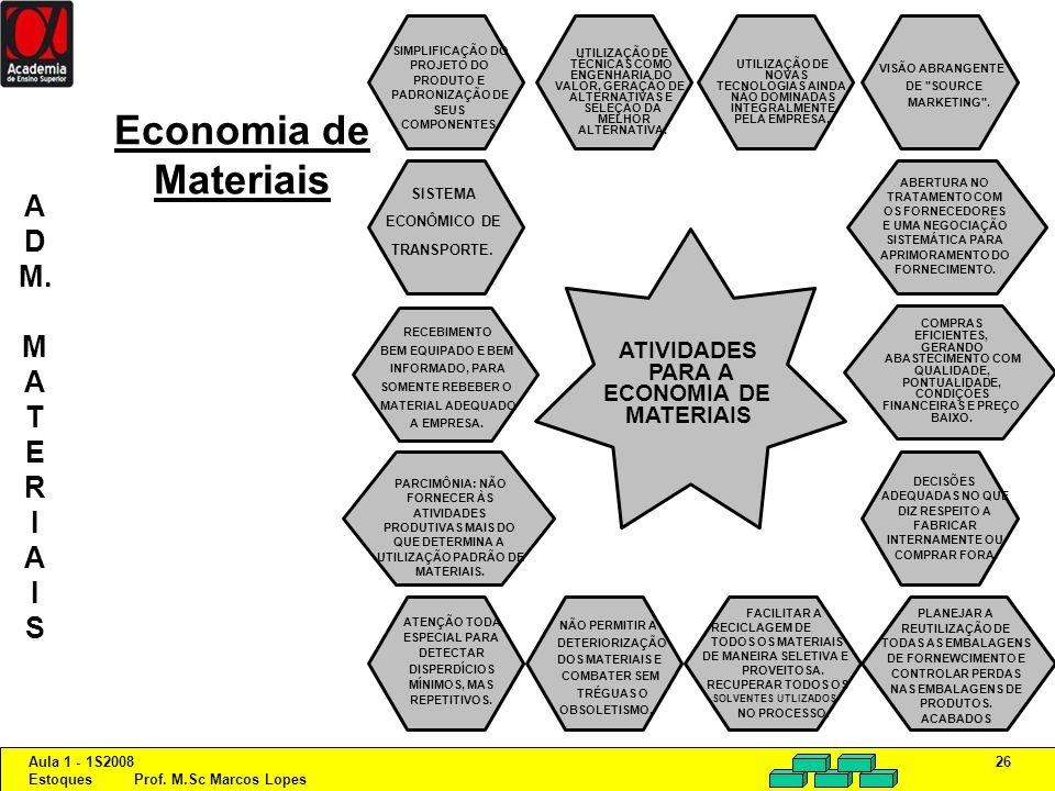 Economia de Materiais A D M. M T E R I S ATIVIDADES PARA A ECONOMIA DE