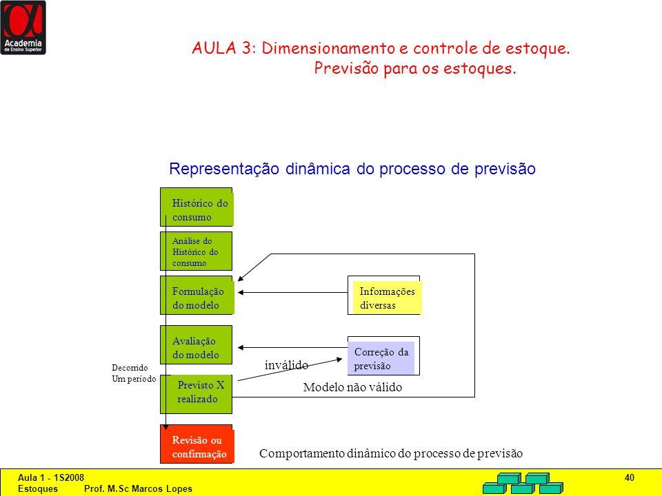 Representação dinâmica do processo de previsão