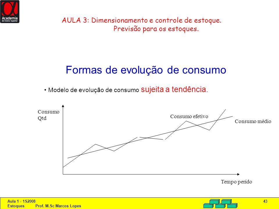 Formas de evolução de consumo