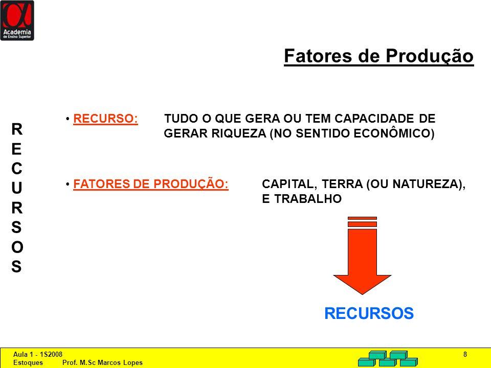 Fatores de Produção R E C U S O RECURSOS