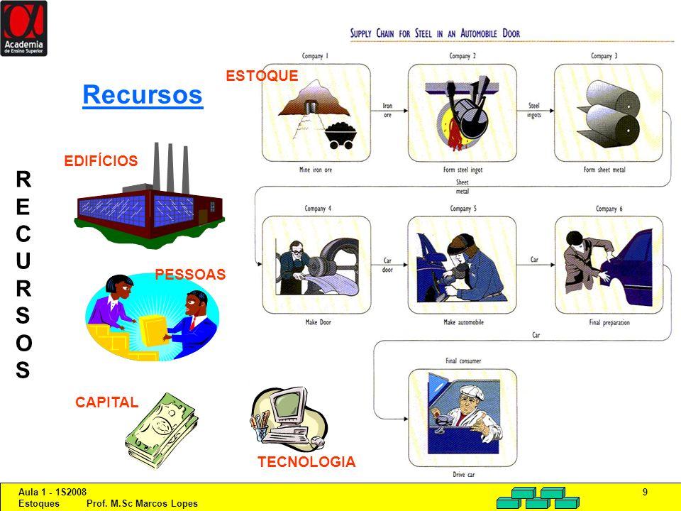 Recursos ESTOQUE EDIFÍCIOS R E C U S O PESSOAS CAPITAL TECNOLOGIA