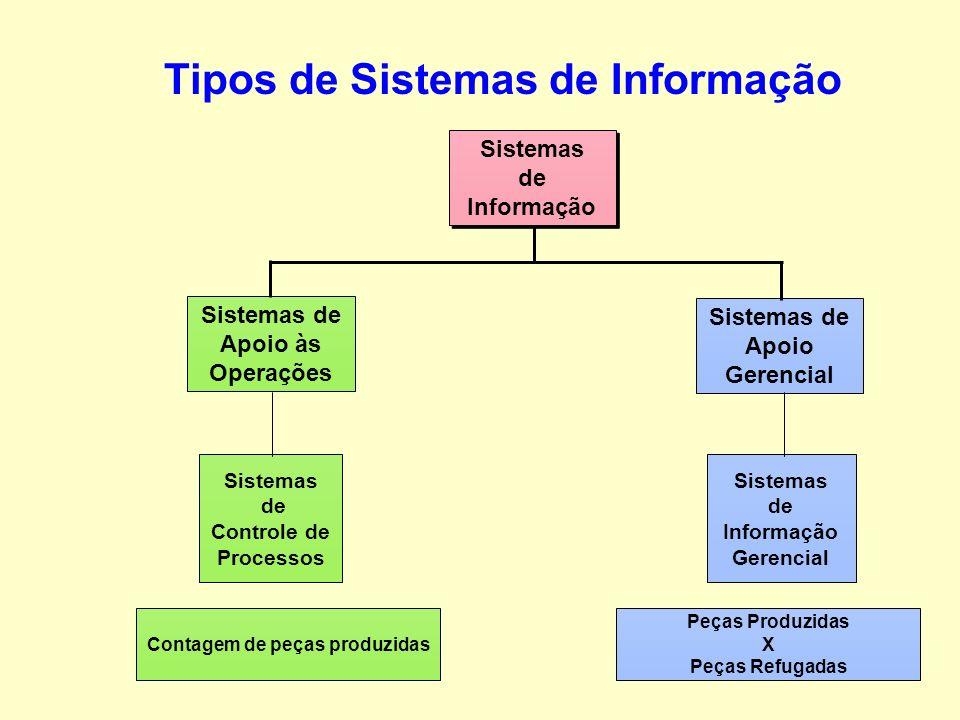 Tipos de Sistemas de Informação Contagem de peças produzidas