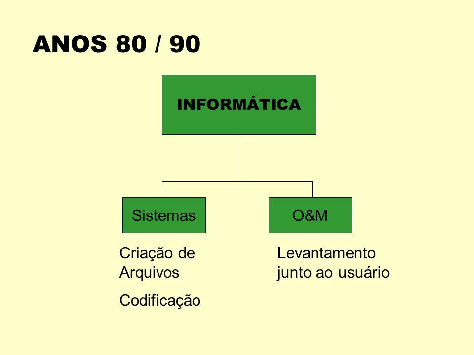 ANOS 80 / 90 INFORMÁTICA Sistemas O&M Criação de Arquivos Codificação