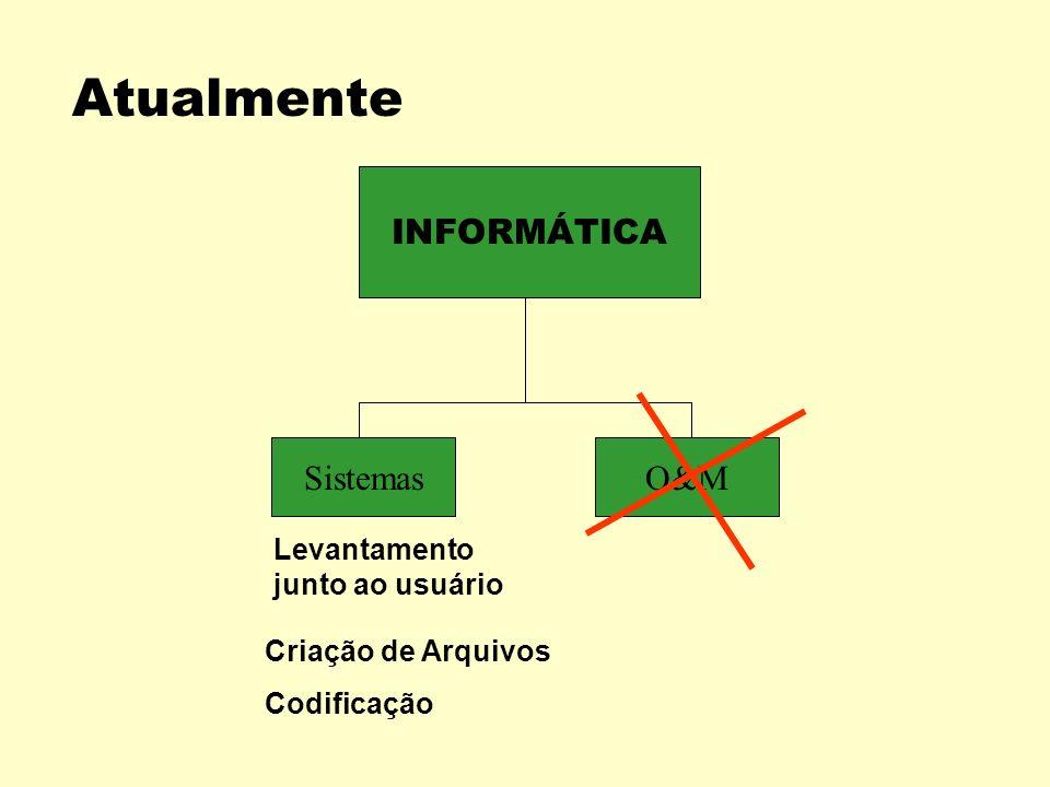 Atualmente INFORMÁTICA Sistemas O&M Levantamento junto ao usuário