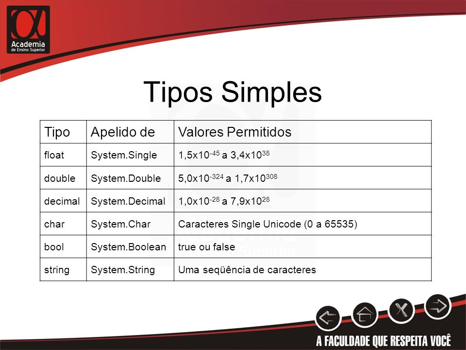 Tipos Simples Tipo Apelido de Valores Permitidos float System.Single