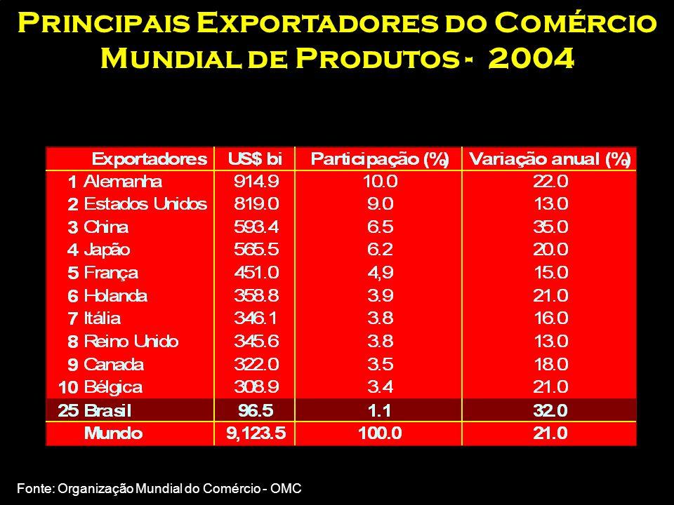 Principais Exportadores do Comércio Mundial de Produtos - 2004