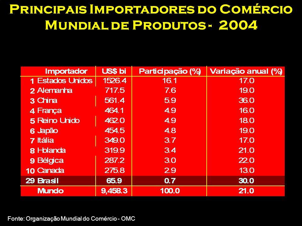 Principais Importadores do Comércio Mundial de Produtos - 2004