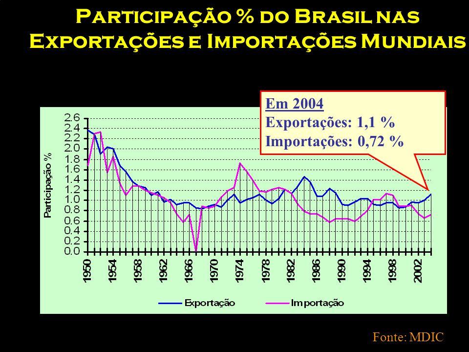 Participação % do Brasil nas Exportações e Importações Mundiais