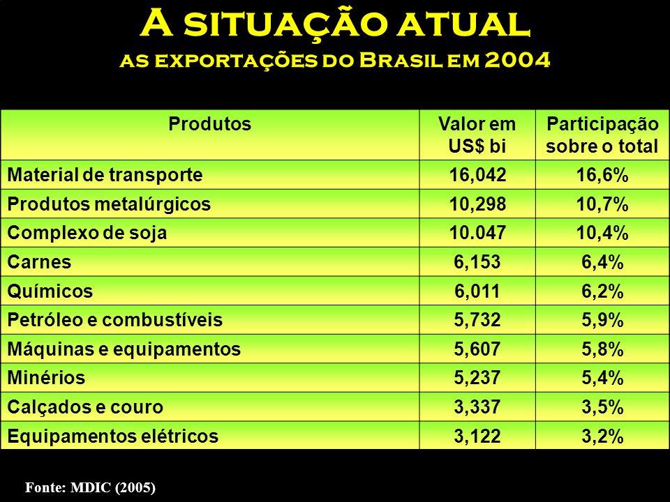 A situação atual as exportações do Brasil em 2004