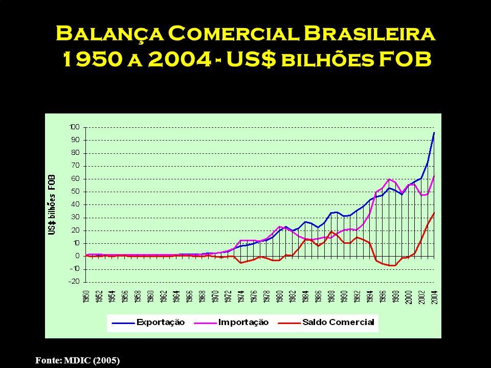 Balança Comercial Brasileira 1950 a 2004 - US$ bilhões FOB