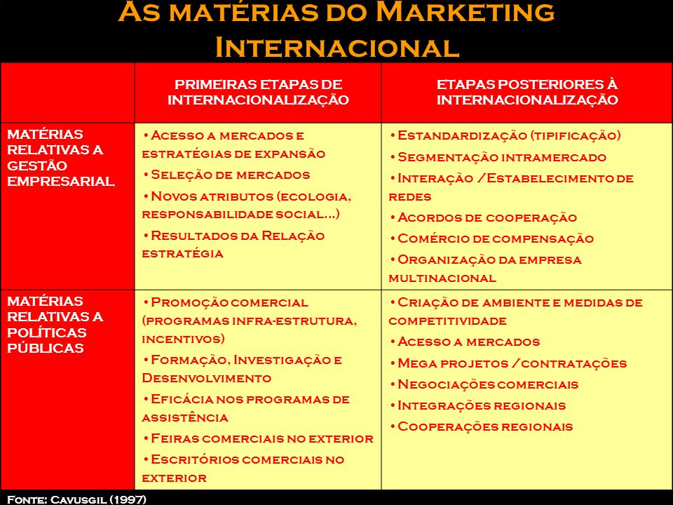 As matérias do Marketing Internacional