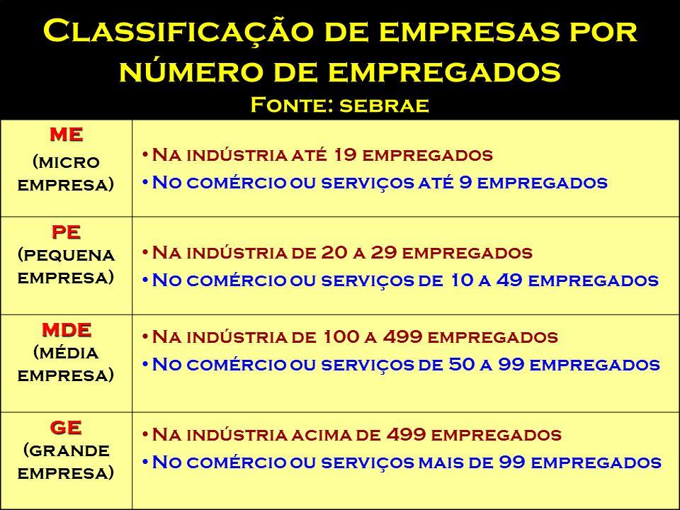 Classificação de empresas por número de empregados Fonte: sebrae