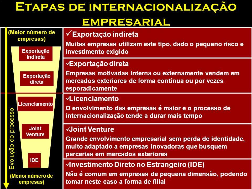 Etapas de internacionalização empresarial