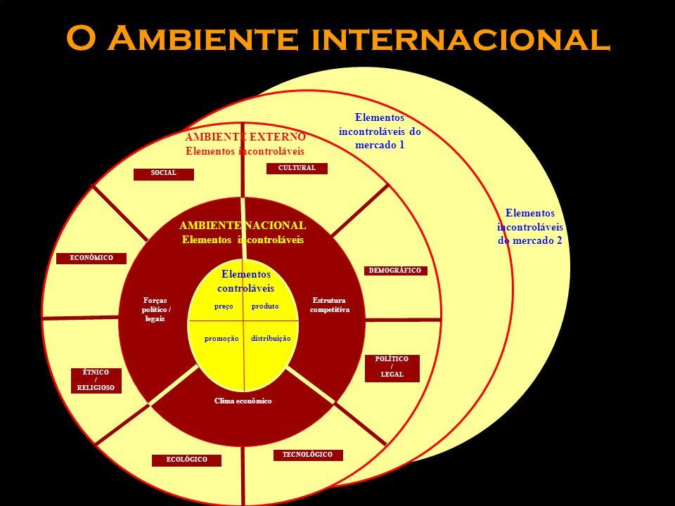 O Ambiente internacional