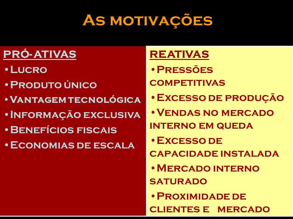 As motivações PRÓ- ATIVAS Lucro Produto único Informação exclusiva
